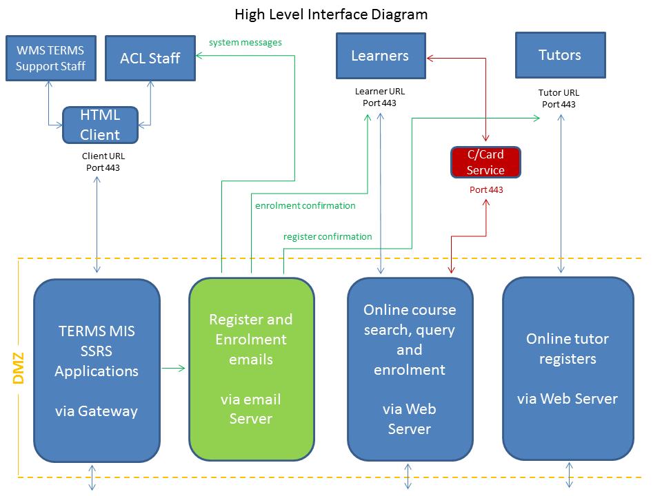 High Level Interface Diagram