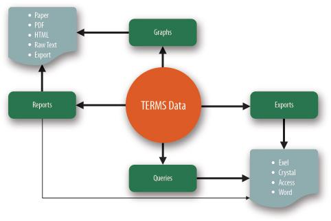 Data Analysis schematic